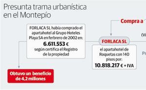 Anticorrupción desvincula el 'pelotazo' de los apartamentos turísticos con el 'caso Hulla'