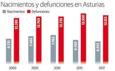 El número de nacimientos toca fondo en Asturias