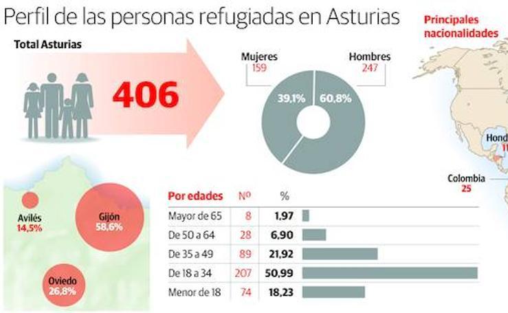 Perfil de las personas refugiadas en Asturias
