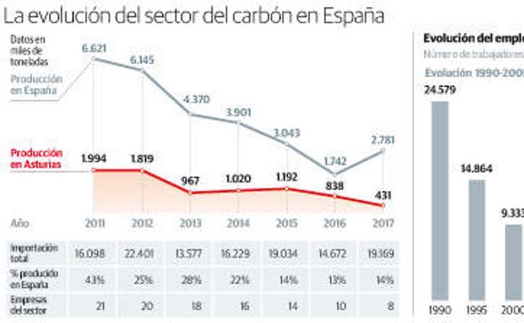La evolución del sector del carbón en España