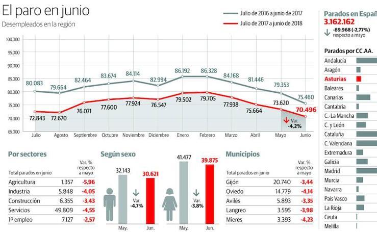 El paro en Asturias en junio