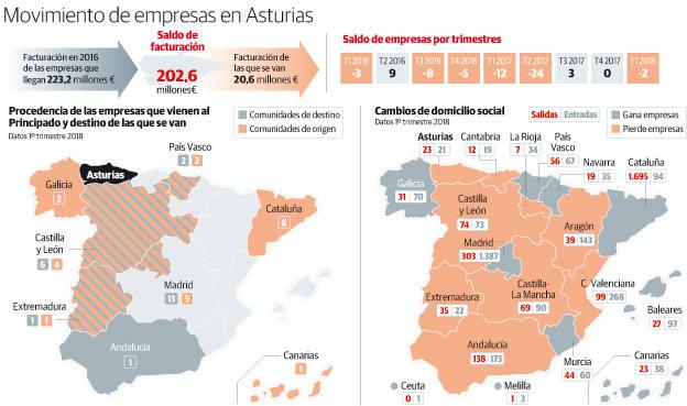 Movimiento de empresas en Asturias