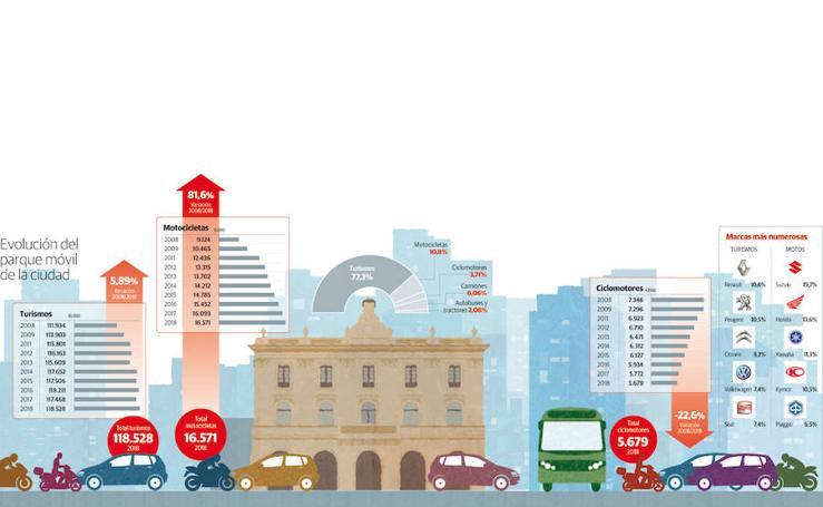 Evolución del parque móvil de Gijón