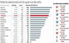 Los concesionarios asturianos tienen que deshacerse de 600 vehículos en cincuenta días