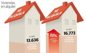 La oferta de vivienda para el alquiler en Asturias se incrementó en 3.000 pisos en un solo año