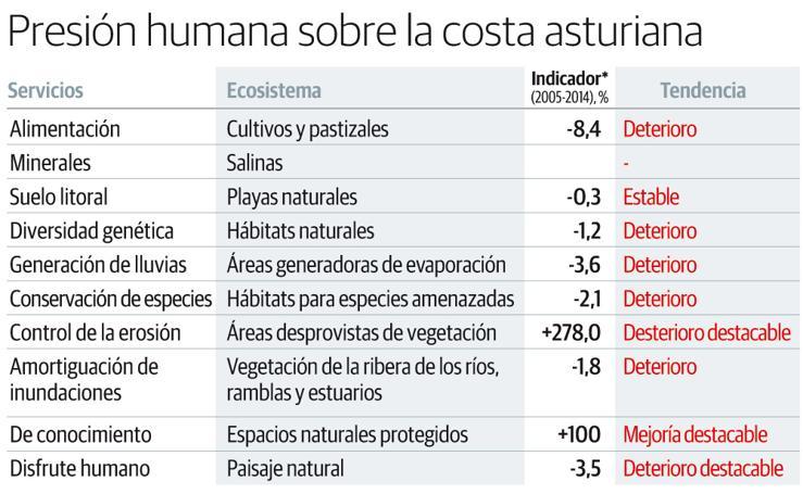 Presión humana sobre la costa asturiana