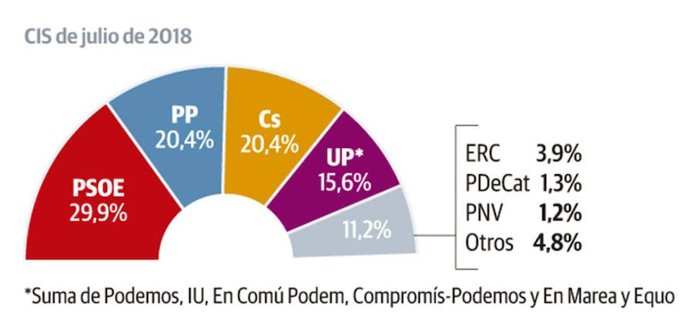 El PSOE se dispara al 30% en intención de voto y deja atrás a PP y Ciudadanos, en empate