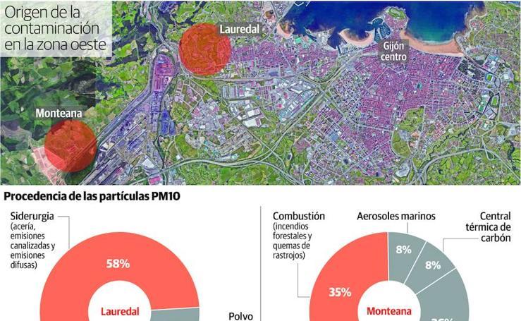 Origen de la contaminación de la zona oeste de Gijón