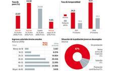 41.600 jóvenes abandonaron Asturias en la última década por falta de empleo