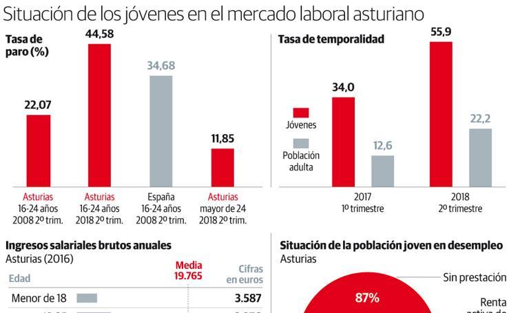 Situación de los jóvenes en el mercado laboral asturiano