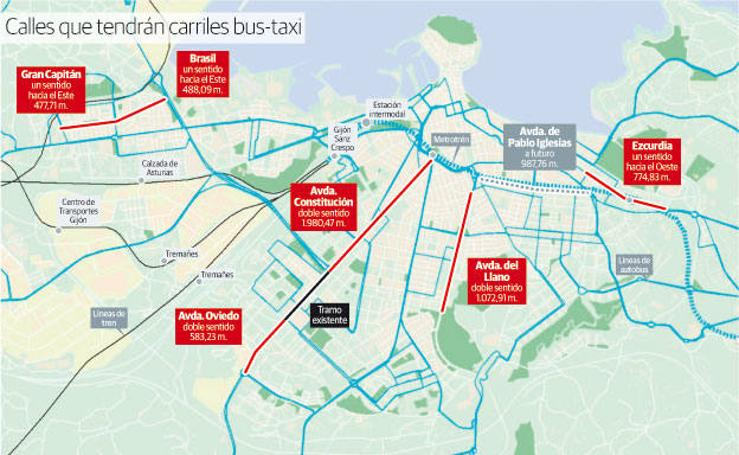 Calles que tendrán carriles bus-taxi en Gijón
