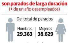 Más de 41.000 parados en Asturias no perciben la prestación por desempleo
