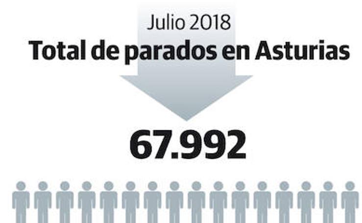 Total de parados en Asturias