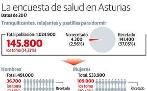 Casi 146.000 asturianos toman tranquilizantes y pastillas para dormir