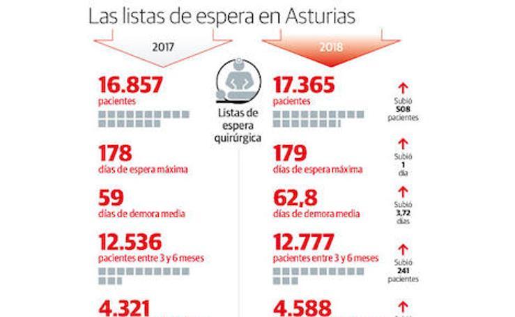 Las listas de espera en Asturias
