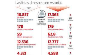 El número de asturianos a la espera de operarse aumentó en 500 en un año