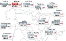 Asturias solo tiene 1,3 empleados por pensionista, la tasa más baja de España