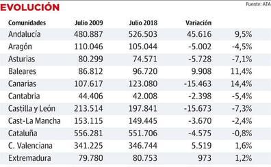 Asturias perdió 5.728 autónomos en los últimos nueve años