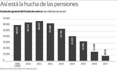El Gobierno sacará otros 3.000 millones de la hucha de las pensiones para la extra de diciembre