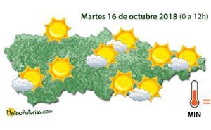 Martes con buen tiempo en Asturias
