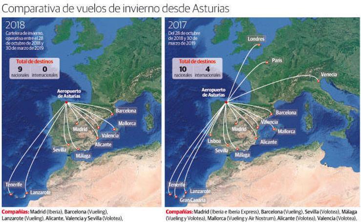 Comparativa de vuelos de invierno desde Asturias