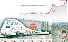 El viaje Madrid-Gijón en tren mejoró solo en 34 kilómetros por hora desde 1986