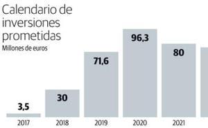 El programa de cercanías requiere elevar un 139% la inversión en la red asturiana