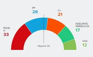 ¿Por qué se han equivocado todas las encuestas en Andalucía?