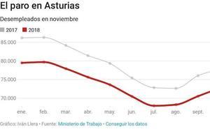 El paro sube en 740 personas y la afiliación baja en 316 en Asturias