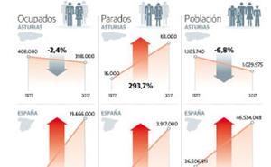 Asturias es la única región que no dobló su PIB desde la llegada de la democracia