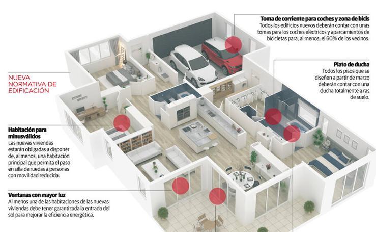 Nueva normativa de edificación en Asturias