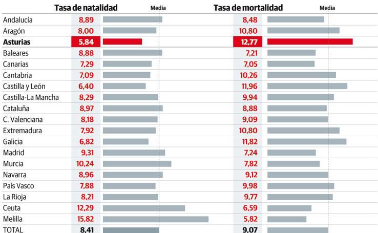 Nacimientos y defunciones en Asturias en el primer semestre