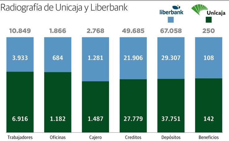 Radiografía de Unicaja y Liberbank