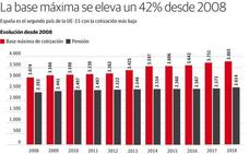 24.000 empleados asturianos pagarán 200 euros más al año por su cotización