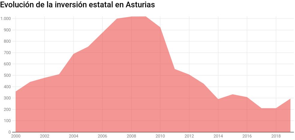 El Gobierno de Pedro Sánchez propone invertir 295,4 millones en Asturias, un 23,2% más que en 2018