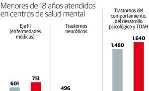 Salud Mental abrirá en Oviedo un hospital de día ante el aumento de trastornos en menores