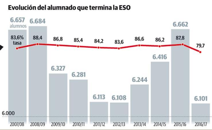 Alumnos que terminan la ESO y el Bachillerato en Asturias