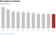 Solo la cuarta parte de la reducción del paro en Asturias en 2018 se debe a la creación de empleo