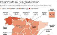 13.133 parados asturianos llevan más de cuatro años buscando empleo sin éxito