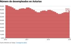 Fade asegura que la recuperación del mercado laboral asturiano «pierde intensidad»