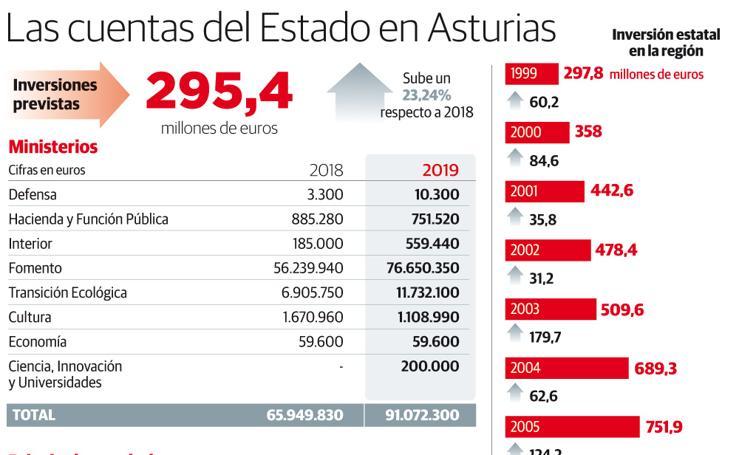 Las cuentas del Estado en Asturias