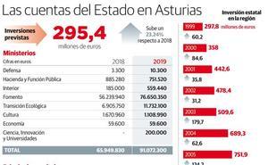 Los avances en el AVE, las cercanías y el plan de vías de Gijón quedan en el aire