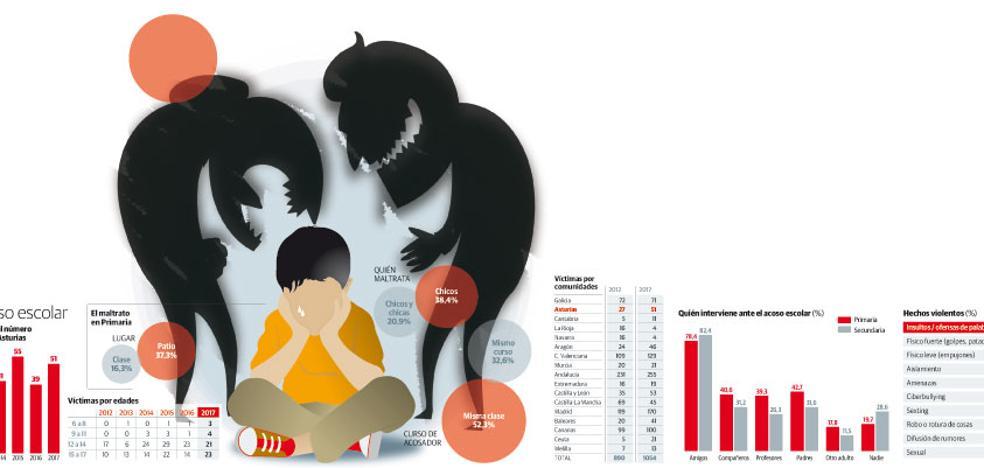 Educación desestimó el curso pasado el 95% de las 129 denuncias presentadas por acoso
