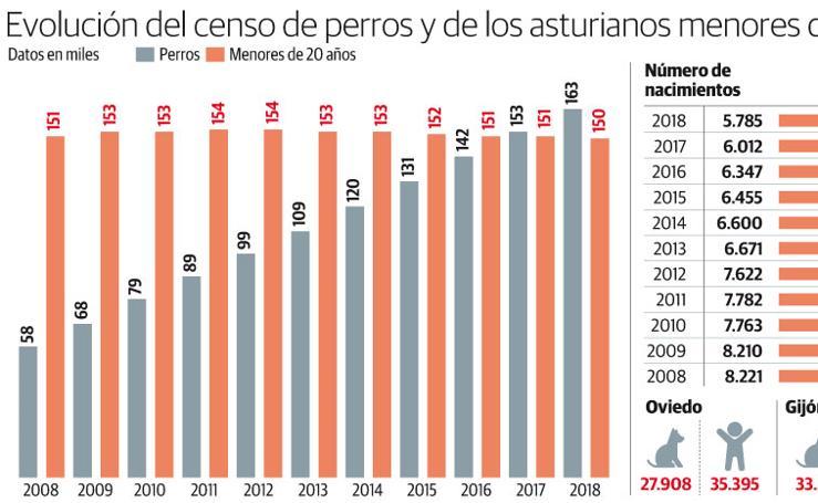 Evolución del censo de perros y de los asturianos menores de 20 de años