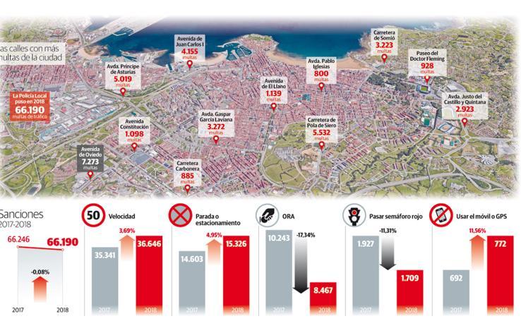 Las calles de Gijón con más multas