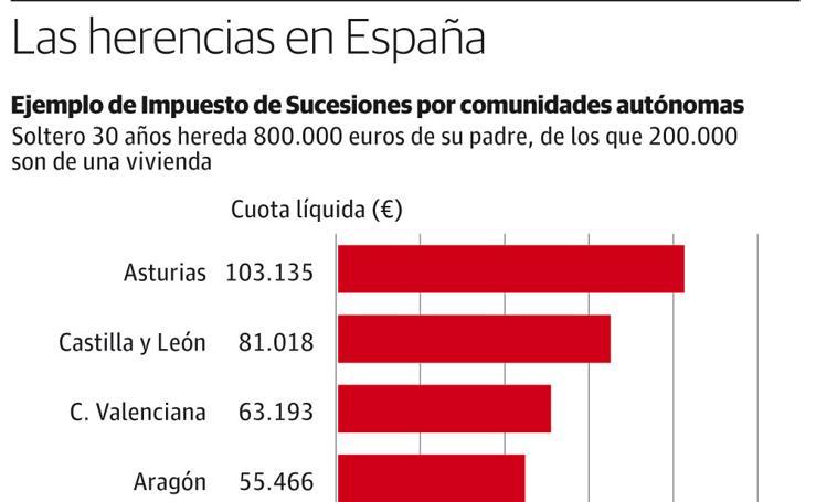 Las herencias en España