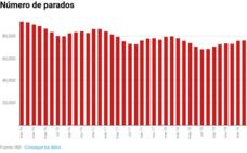Los sindicatos advierten de que el mercado laboral en Asturias «intensifica» la brecha de género