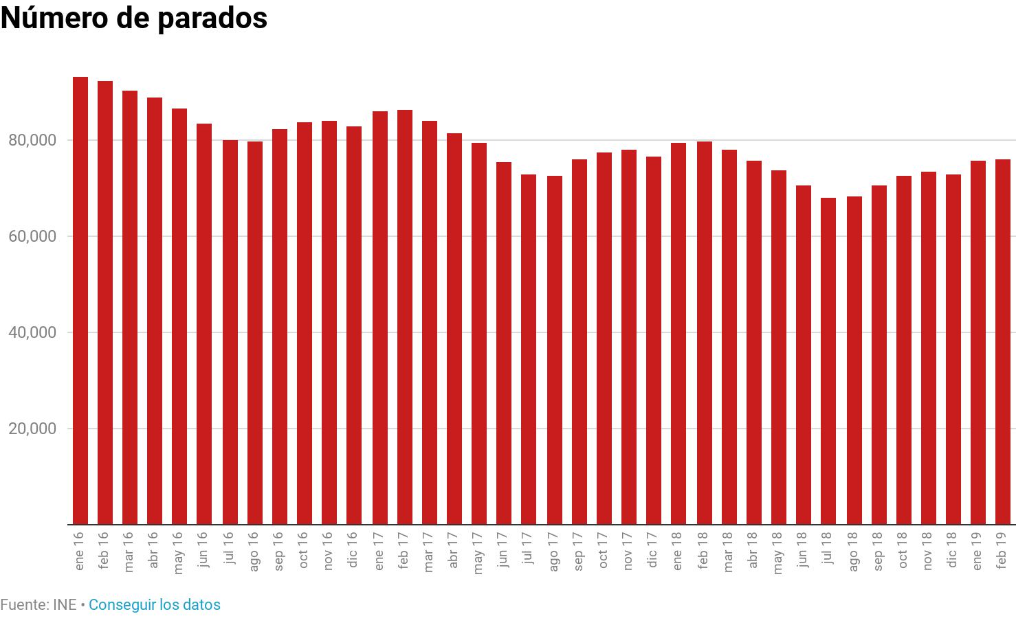 Número de parados en Asturias