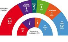 El PSOE ganaría las generales en Asturias y cinco partidos entrarían en el Congreso