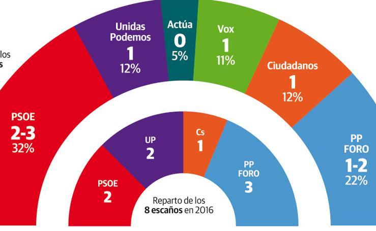 Resultados en Asturias de la encuesta